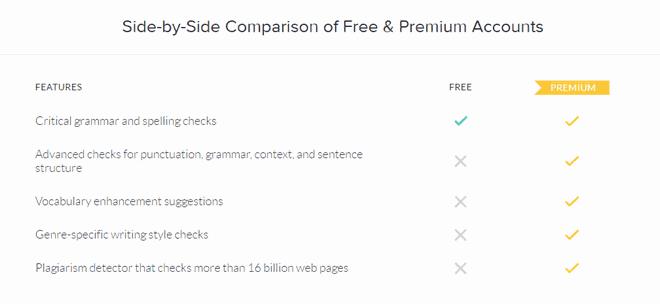 Grammarly Vs Grammarly Premium