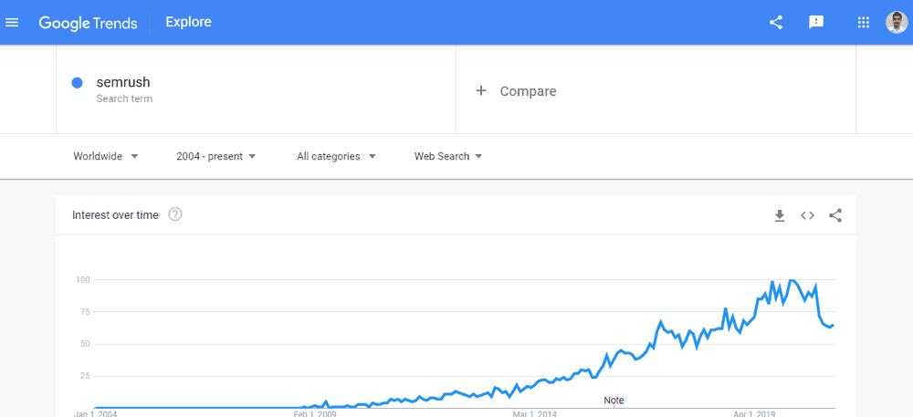 semrush google trends