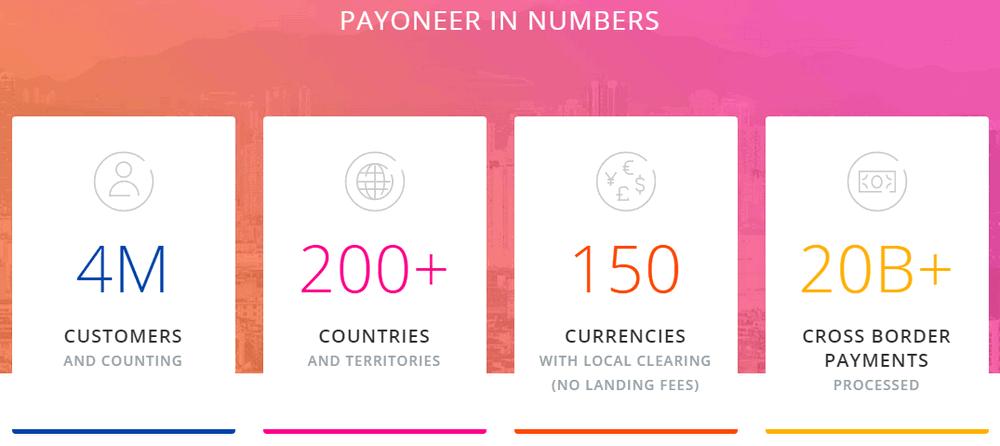 payoneer coverage
